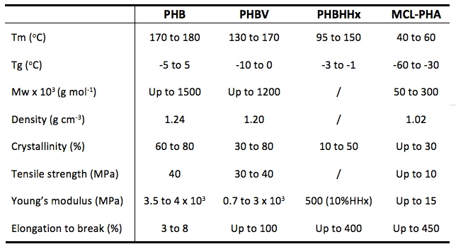 Typical PHA (PHB, PHBV, PHBHHx, PHOHHx) physical and mechanical properties.
