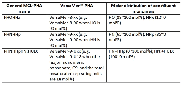 VersaMer PHA naming convention